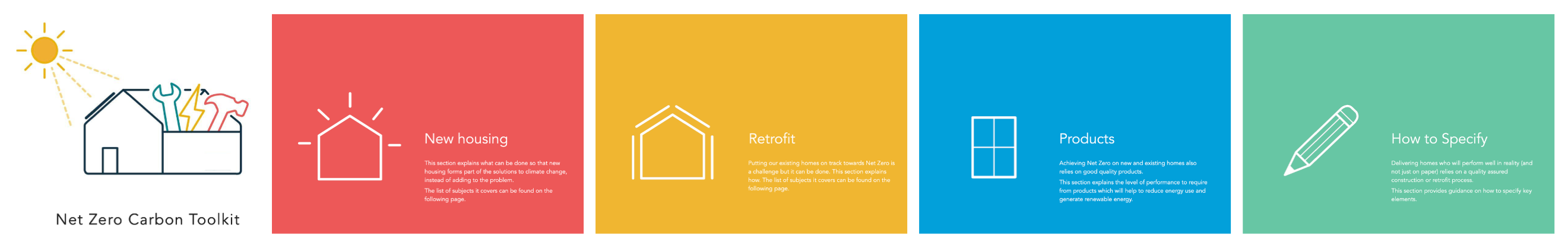 The section headings of the net zero toolkit